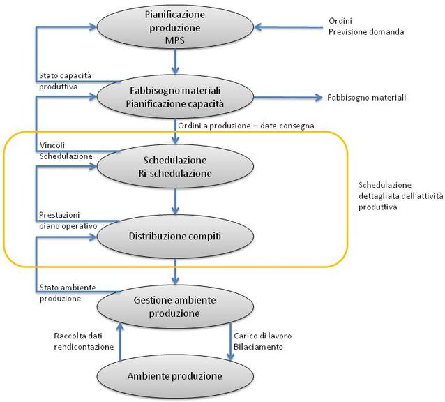 Processo produttivo scheduling dell attivit o p i for Software di pianificazione del garage